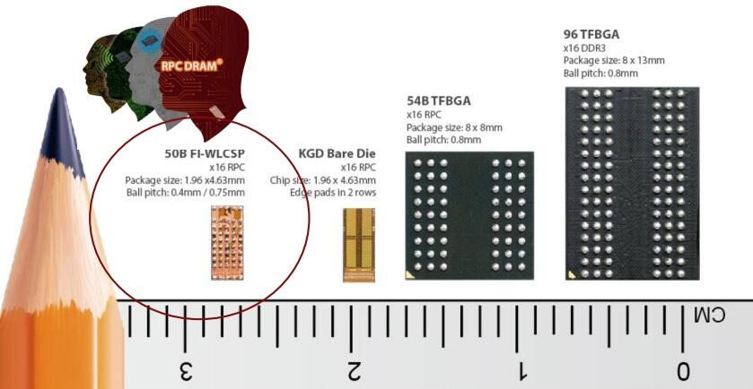 RPC DRAM, comparision