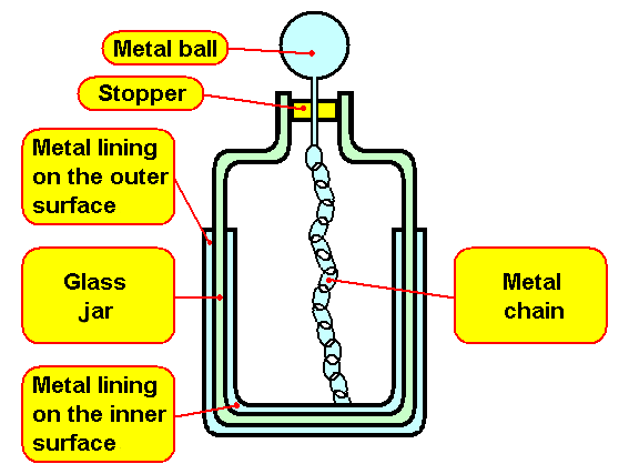 annotated diagram of a Leyden jar